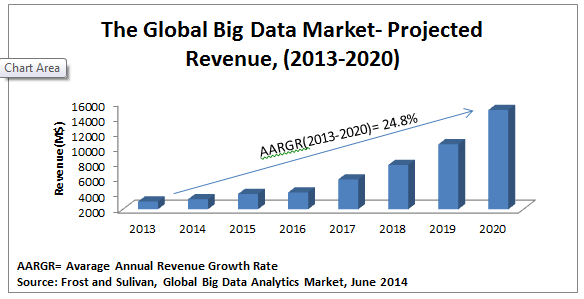 Big data's revenue trend